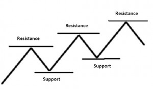 Support-Resistance