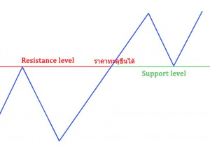 support-resistance3
